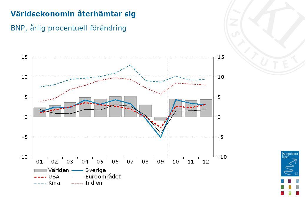 Världsekonomin återhämtar sig BNP, årlig procentuell förändring