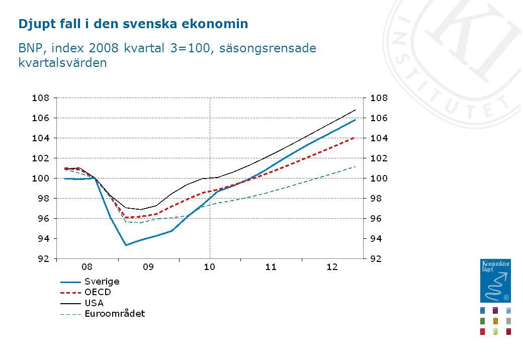 Djupt fall i den svenska ekonomin BNP, index 2008 kvartal 3=100, säsongsrensade kvartalsvärden