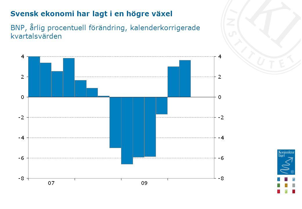 Svensk ekonomi har lagt i en högre växel BNP, årlig procentuell förändring, kalenderkorrigerade kvartalsvärden