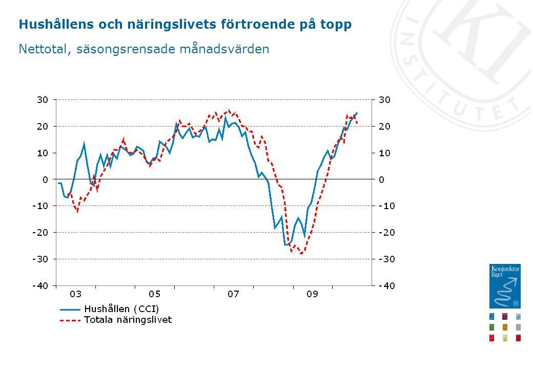 Hushållens och näringslivets förtroende på topp Nettotal, säsongsrensade månadsvärden