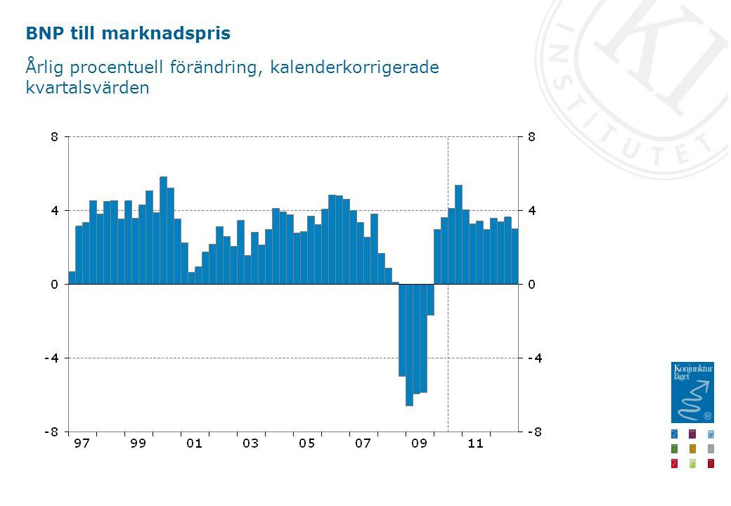 BNP till marknadspris Årlig procentuell förändring, kalenderkorrigerade kvartalsvärden