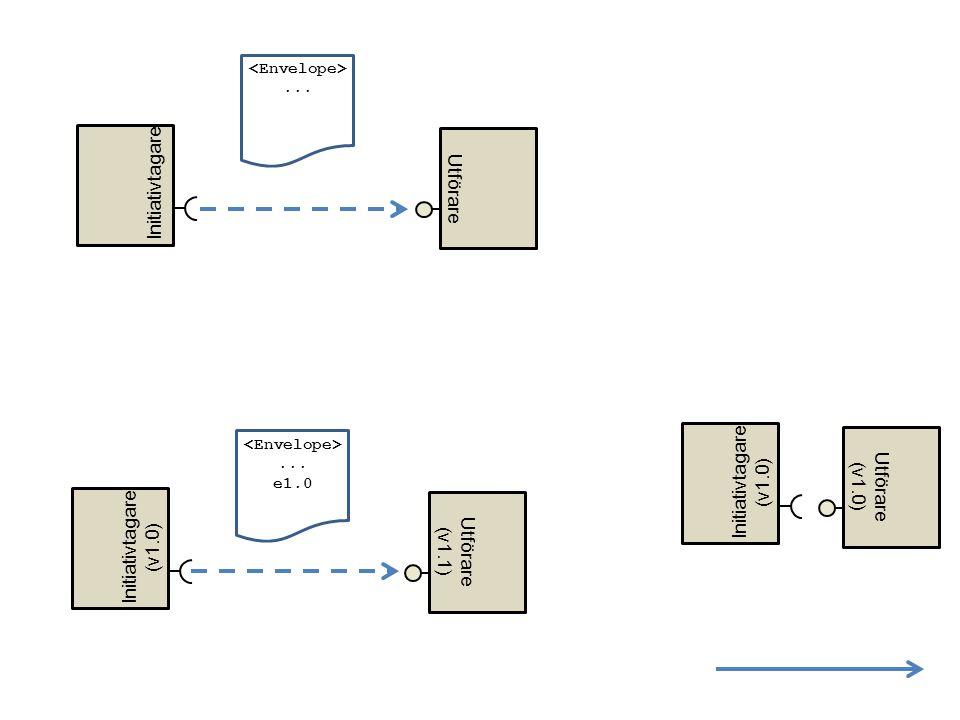 Utförare Initiativtagare Utförare (v1.0) Initiativtagare (v1.0)... Utförare (v1.1) Initiativtagare (v1.0)... e1.0