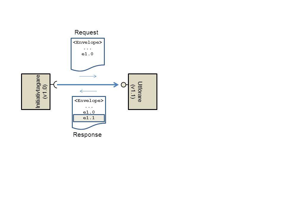 Request... e1.0 Response... e1.0 e1.1 Initiativtagare (v1.0) Utförare (v1.1)