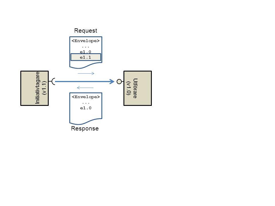 Request Response... e1.0... e1.0 e1.1 Initiativtagare (v1.1) Utförare (v1.0)