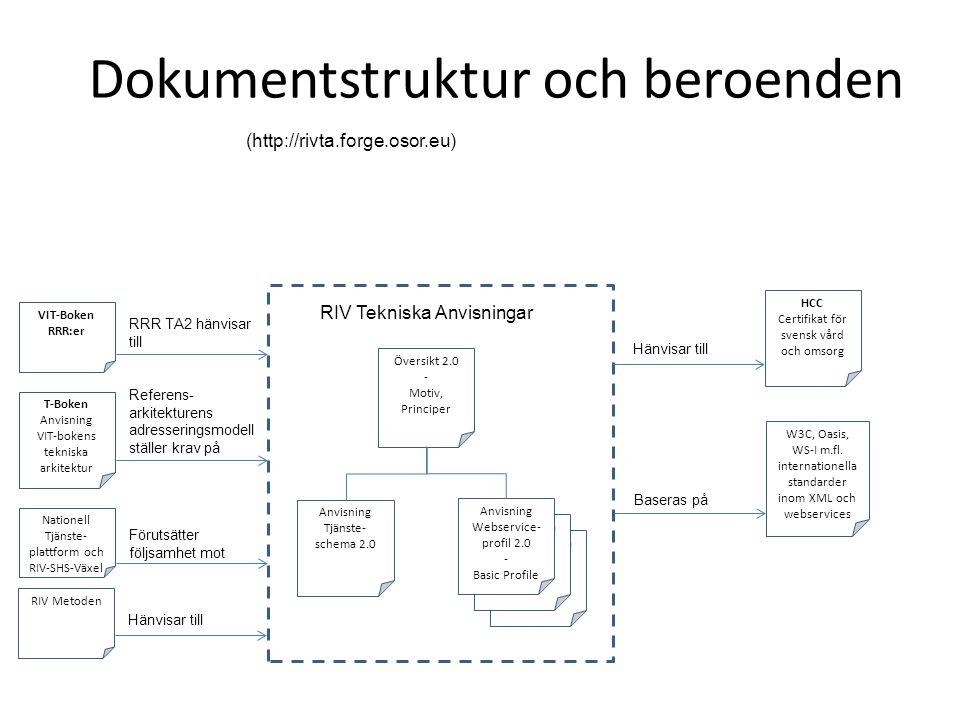 Dokumentstruktur och beroenden (http://rivta.forge.osor.eu) RIV Tekniska Anvisningar - Profil RIV Tekniska Anvisningar - Profil Översikt 2.0 - Motiv, Principer Anvisning Webservice- profil 2.0 - Basic Profile Anvisning Tjänste- schema 2.0 RIV Tekniska Anvisningar HCC Certifikat för svensk vård och omsorg VIT-Boken RRR:er Nationell Tjänste- plattform och RIV-SHS-Växel T-Boken Anvisning VIT-bokens tekniska arkitektur RRR TA2 hänvisar till Referens- arkitekturens adresseringsmodell ställer krav på Förutsätter följsamhet mot W3C, Oasis, WS-I m.fl.