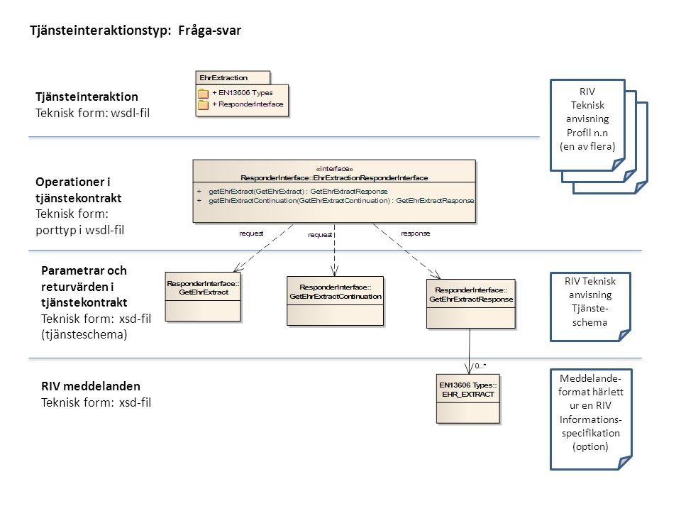 RIV Teknisk anvisning Tjänste- schema Meddelande- format härlett ur en RIV Informations- specifikation (option) RIV Teknisk anvisning Profil n.n (en av flera) Tjänsteinteraktionstyp: Fråga-svar Tjänsteinteraktion Teknisk form: wsdl-fil Operationer i tjänstekontrakt Teknisk form: porttyp i wsdl-fil Parametrar och returvärden i tjänstekontrakt Teknisk form: xsd-fil (tjänsteschema) RIV meddelanden Teknisk form: xsd-fil