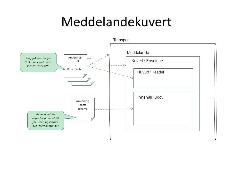 Meddelandekuvert RIV Tekniska Anvisningar - Profil RIV Tekniska Anvisningar - Profil Anvisning - profil - Basic Profile Anvisning Tjänste- schema Kuve