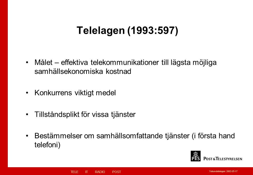 TELEITRADIOPOST Teleavdelningen 2002-05-17 Telelagen (1993:597) Målet – effektiva telekommunikationer till lägsta möjliga samhällsekonomiska kostnad Konkurrens viktigt medel Tillståndsplikt för vissa tjänster Bestämmelser om samhällsomfattande tjänster (i första hand telefoni)