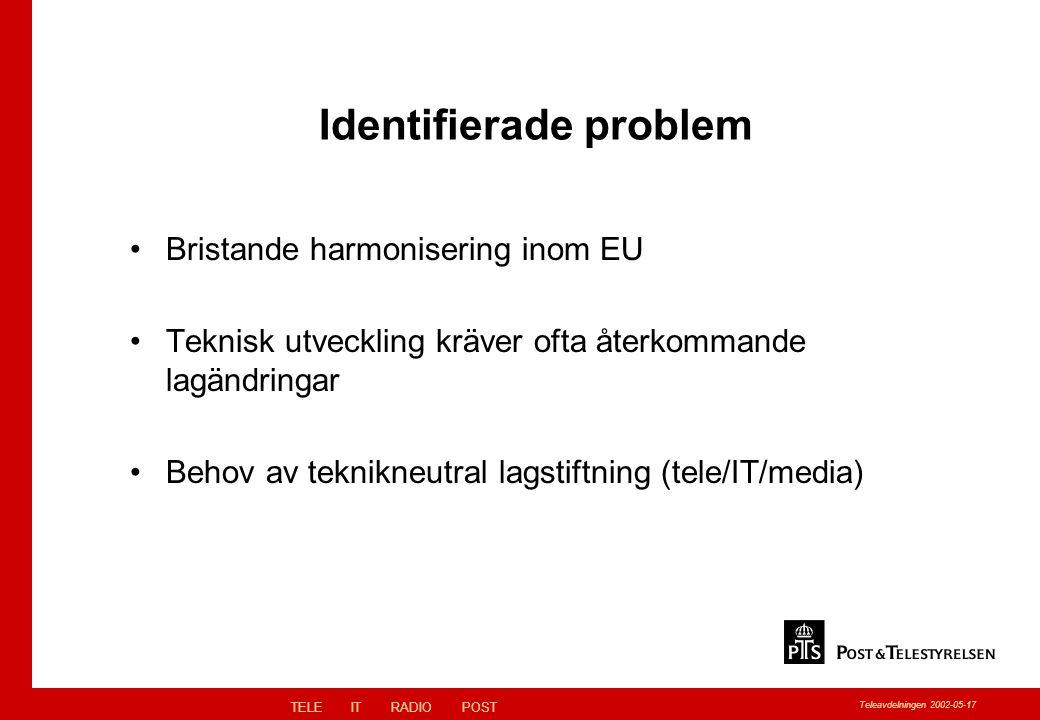 TELEITRADIOPOST Teleavdelningen 2002-05-17 Identifierade problem Bristande harmonisering inom EU Teknisk utveckling kräver ofta återkommande lagändringar Behov av teknikneutral lagstiftning (tele/IT/media)