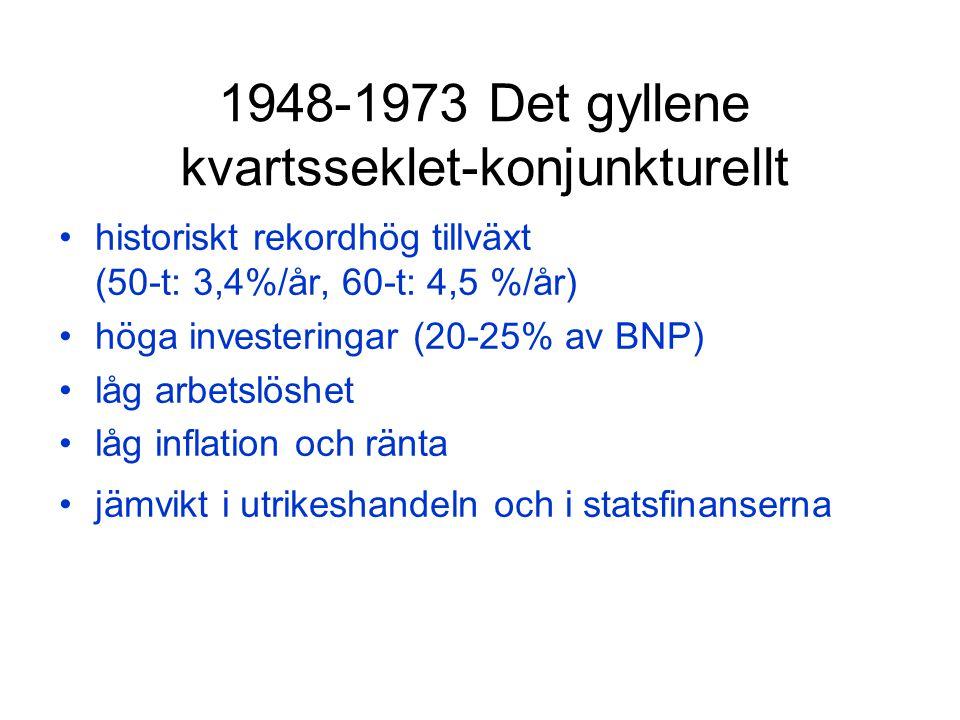 1948-1973 Det gyllene kvartsseklet-konjunkturellt historiskt rekordhög tillväxt (50-t: 3,4%/år, 60-t: 4,5 %/år) höga investeringar (20-25% av BNP) låg arbetslöshet låg inflation och ränta jämvikt i utrikeshandeln och i statsfinanserna