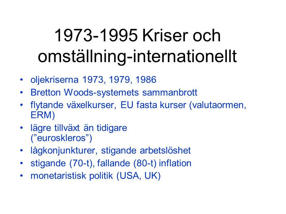 1973-1995 Kriser och omställning-internationellt oljekriserna 1973, 1979, 1986 Bretton Woods-systemets sammanbrott flytande växelkurser, EU fasta kurser (valutaormen, ERM) lägre tillväxt än tidigare ( euroskleros ) lågkonjunkturer, stigande arbetslöshet stigande (70-t), fallande (80-t) inflation monetaristisk politik (USA, UK)