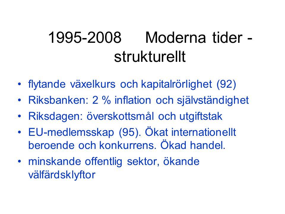 1995-2008 Moderna tider - strukturellt flytande växelkurs och kapitalrörlighet (92) Riksbanken: 2 % inflation och självständighet Riksdagen: överskottsmål och utgiftstak EU-medlemsskap (95).
