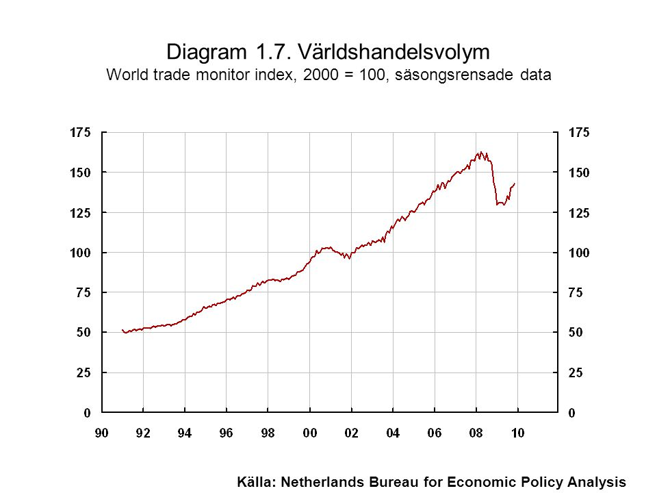 Diagram 1.7. Världshandelsvolym World trade monitor index, 2000 = 100, säsongsrensade data Källa: Netherlands Bureau for Economic Policy Analysis