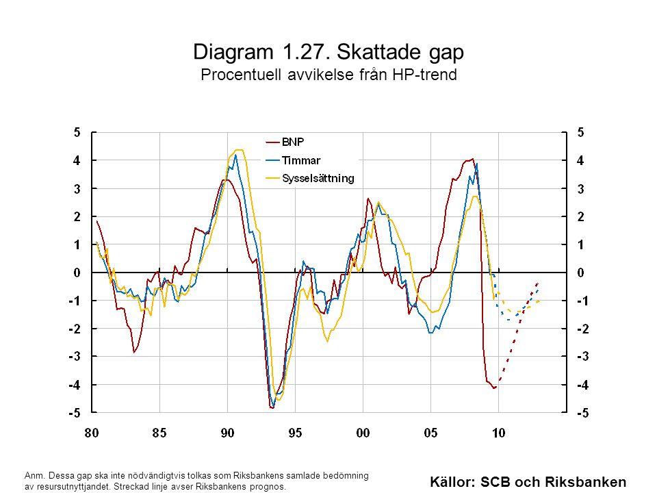Diagram 1.27. Skattade gap Procentuell avvikelse från HP-trend Källor: SCB och Riksbanken Anm.