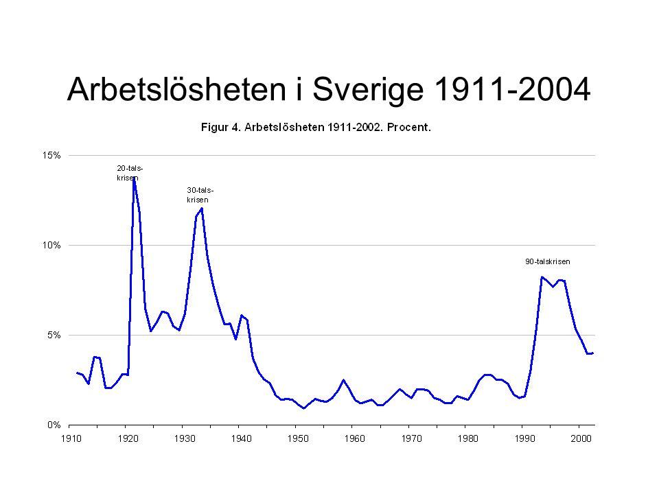 Arbetslösheten i Sverige 1911-2004