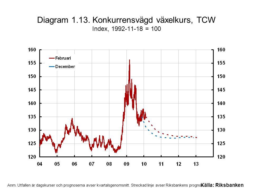 Diagram 1.13. Konkurrensvägd växelkurs, TCW Index, 1992-11-18 = 100 Källa: Riksbanken Anm.