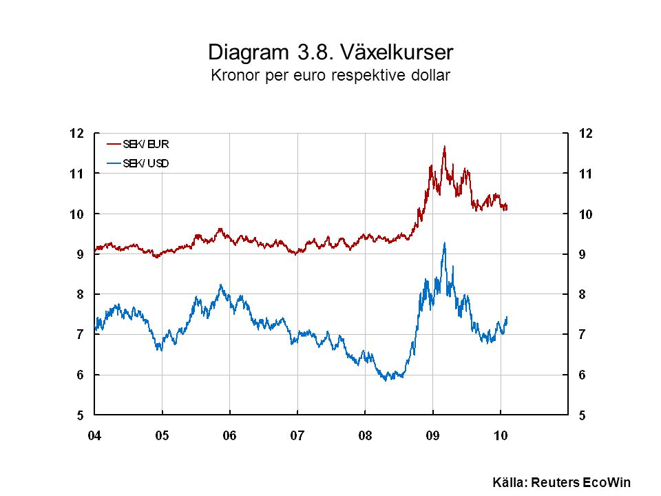 Diagram 3.8. Växelkurser Kronor per euro respektive dollar Källa: Reuters EcoWin