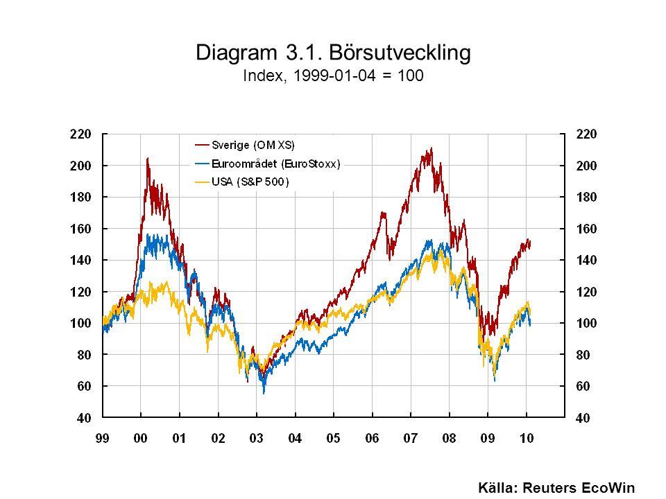 Diagram 3.1. Börsutveckling Index, 1999-01-04 = 100 Källa: Reuters EcoWin