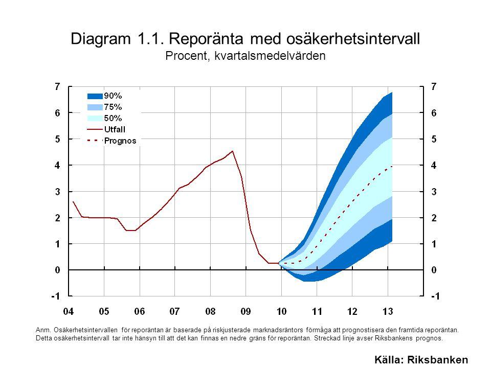 Diagram 1.1. Reporänta med osäkerhetsintervall Procent, kvartalsmedelvärden Källa: Riksbanken Anm.