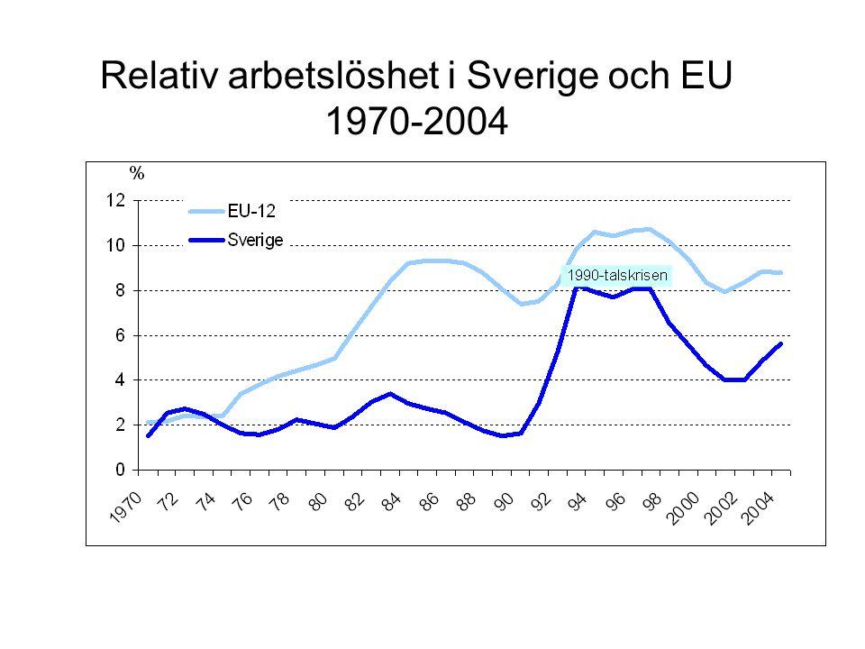 Relativ arbetslöshet i Sverige och EU 1970-2004
