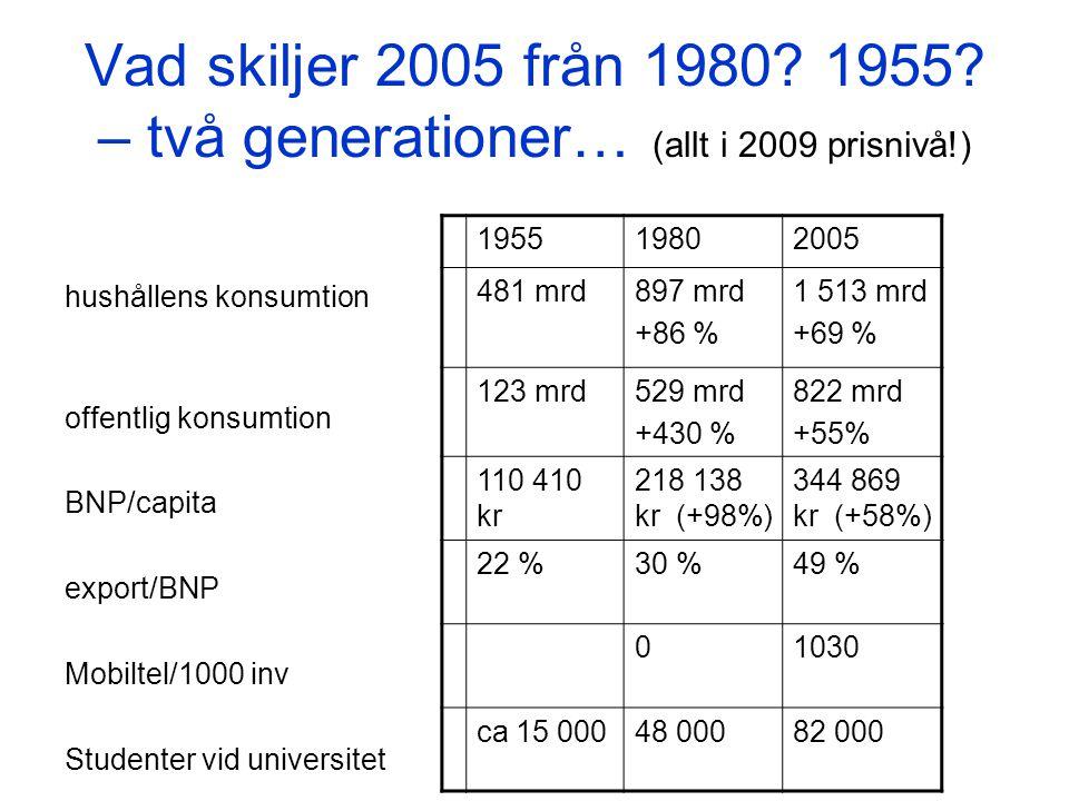 Vad skiljer 2005 från 1980. 1955.