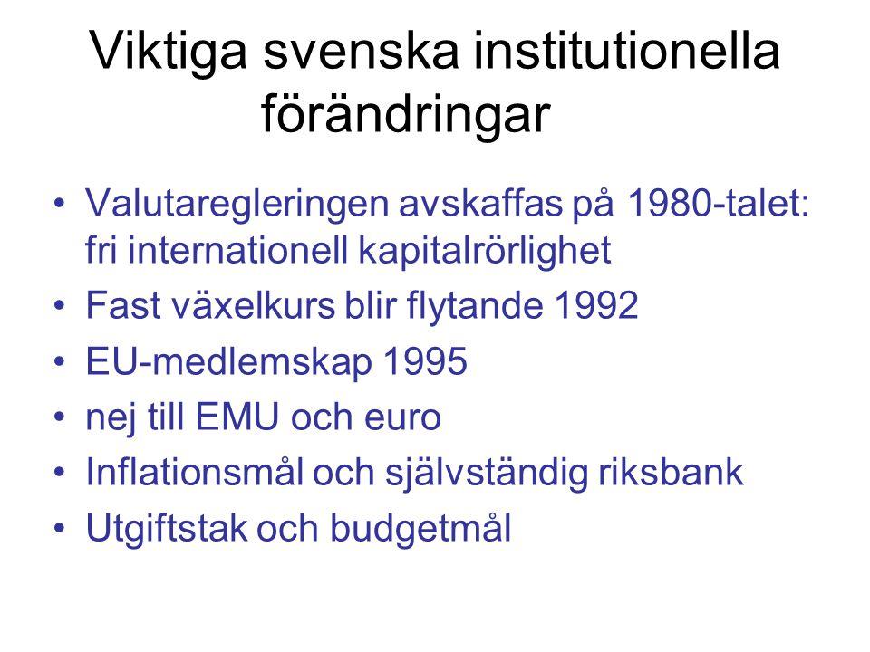 Viktiga svenska institutionella förändringar Valutaregleringen avskaffas på 1980-talet: fri internationell kapitalrörlighet Fast växelkurs blir flytande 1992 EU-medlemskap 1995 nej till EMU och euro Inflationsmål och självständig riksbank Utgiftstak och budgetmål