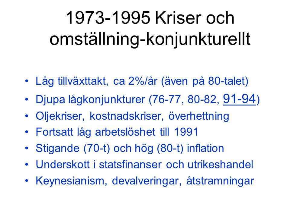 1973-1995 Kriser och omställning-konjunkturellt Låg tillväxttakt, ca 2%/år (även på 80-talet) Djupa lågkonjunkturer (76-77, 80-82, 91-94 ) Oljekriser, kostnadskriser, överhettning Fortsatt låg arbetslöshet till 1991 Stigande (70-t) och hög (80-t) inflation Underskott i statsfinanser och utrikeshandel Keynesianism, devalveringar, åtstramningar