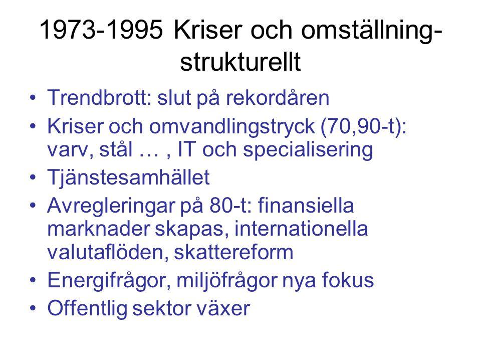 1973-1995 Kriser och omställning- strukturellt Trendbrott: slut på rekordåren Kriser och omvandlingstryck (70,90-t): varv, stål …, IT och specialisering Tjänstesamhället Avregleringar på 80-t: finansiella marknader skapas, internationella valutaflöden, skattereform Energifrågor, miljöfrågor nya fokus Offentlig sektor växer
