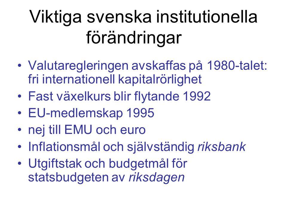 Viktiga svenska institutionella förändringar Valutaregleringen avskaffas på 1980-talet: fri internationell kapitalrörlighet Fast växelkurs blir flytande 1992 EU-medlemskap 1995 nej till EMU och euro Inflationsmål och självständig riksbank Utgiftstak och budgetmål för statsbudgeten av riksdagen