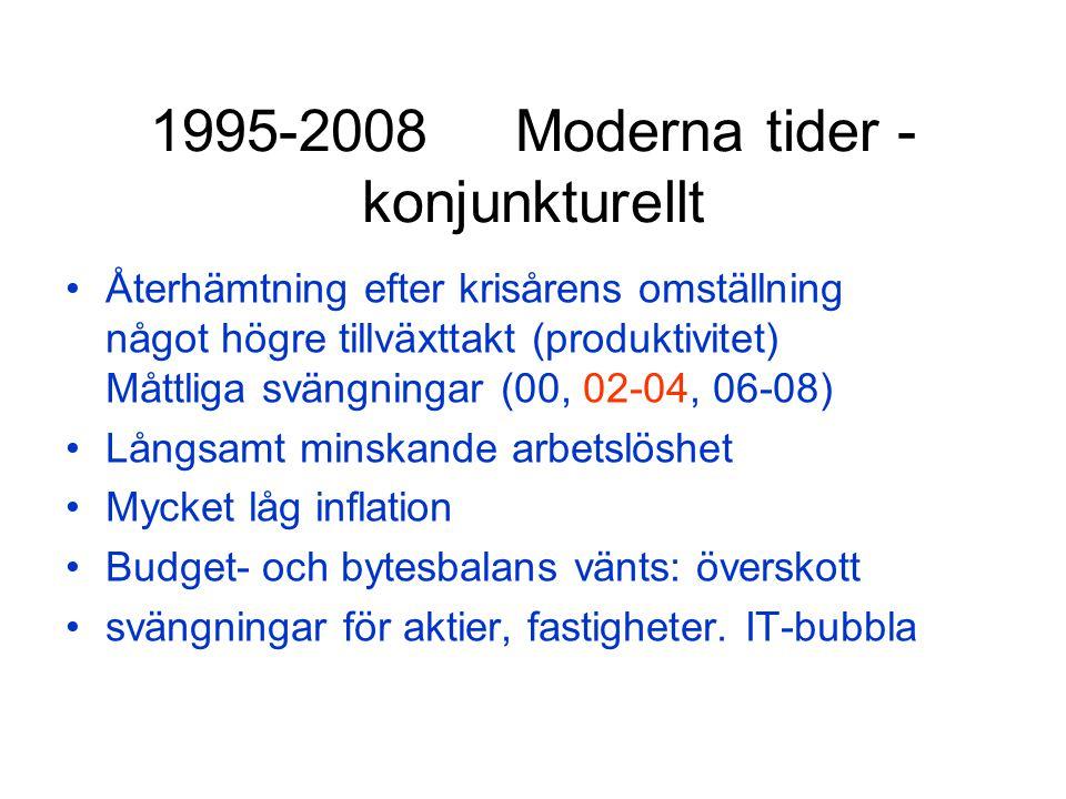 1995-2008 Moderna tider - konjunkturellt Återhämtning efter krisårens omställning något högre tillväxttakt (produktivitet) Måttliga svängningar (00, 02-04, 06-08) Långsamt minskande arbetslöshet Mycket låg inflation Budget- och bytesbalans vänts: överskott svängningar för aktier, fastigheter.