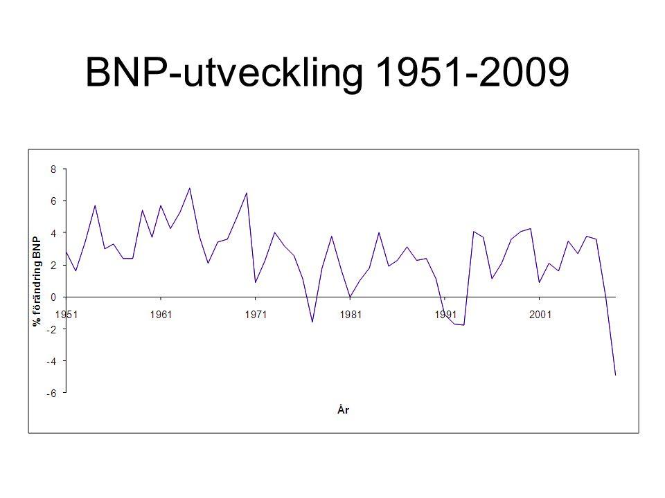 BNP-utveckling 1951-2009