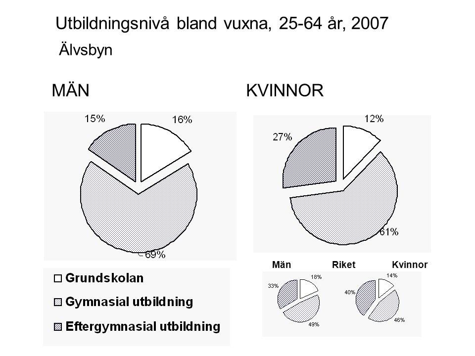 MÄNKVINNOR Älvsbyn Utbildningsnivå bland vuxna, 25-64 år, 2007 MänKvinnorRiket