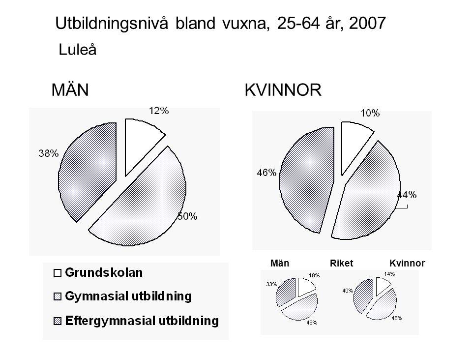 MÄNKVINNOR Luleå Utbildningsnivå bland vuxna, 25-64 år, 2007 MänKvinnorRiket