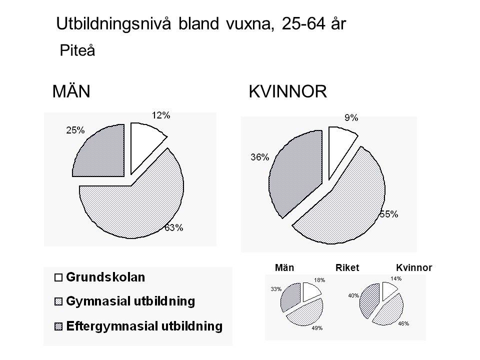 MÄNKVINNOR Piteå Utbildningsnivå bland vuxna, 25-64 år MänKvinnorRiket