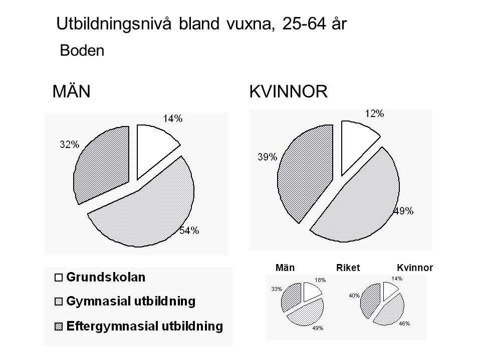 MÄNKVINNOR Boden Utbildningsnivå bland vuxna, 25-64 år MänKvinnorRiket
