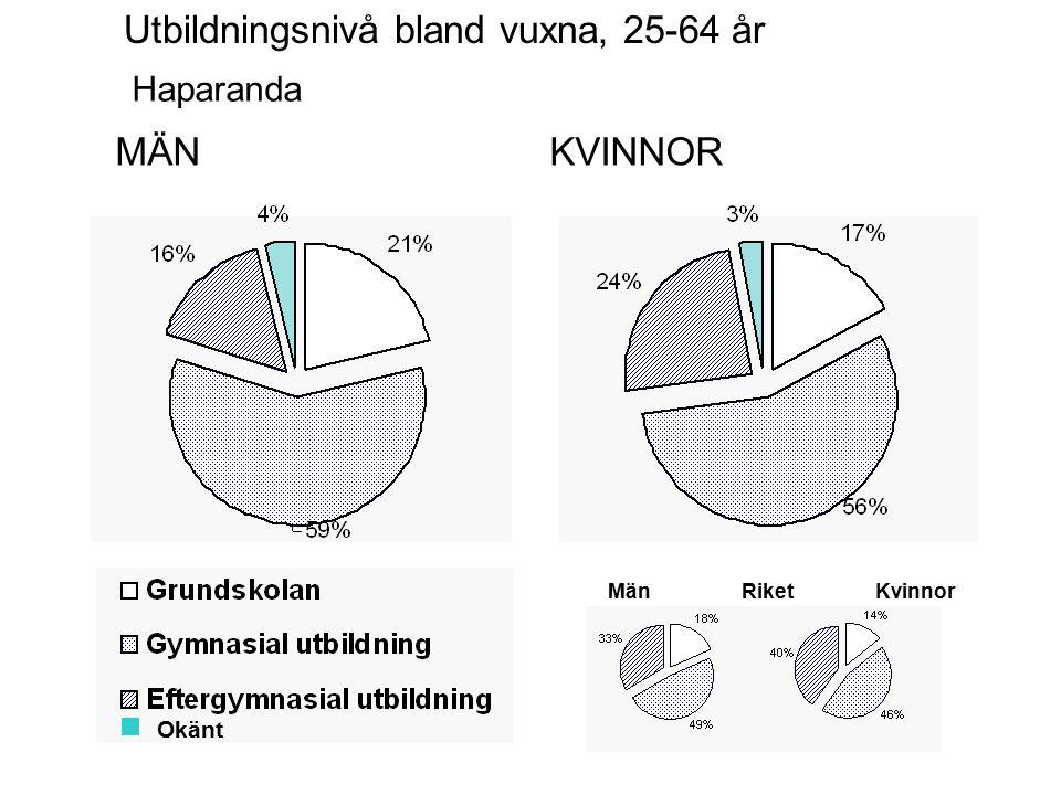 MÄNKVINNOR Haparanda Utbildningsnivå bland vuxna, 25-64 år Okänt MänKvinnorRiket