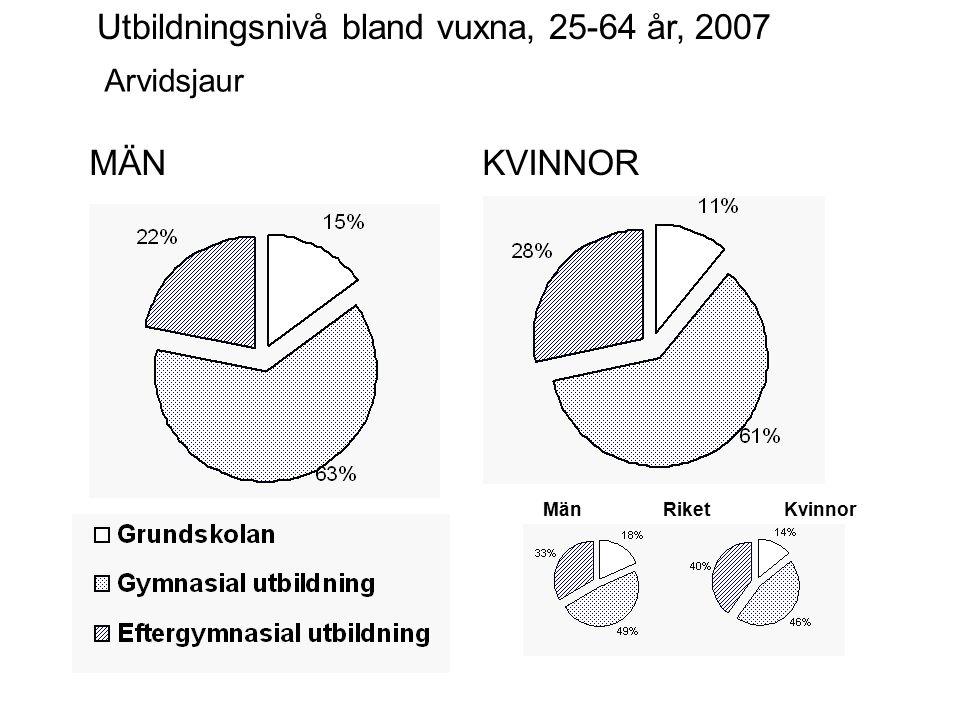 MÄNKVINNOR Arvidsjaur Utbildningsnivå bland vuxna, 25-64 år, 2007 MänKvinnorRiket