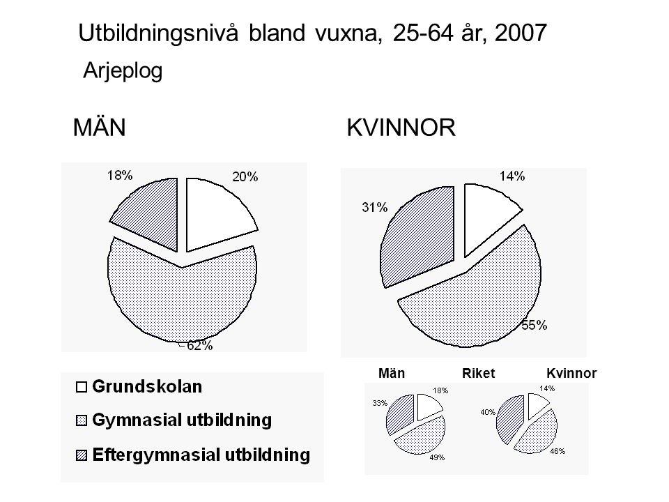 MÄNKVINNOR Jokkmokk Utbildningsnivå bland vuxna, 25-64 år, 2007 MänKvinnorRiket