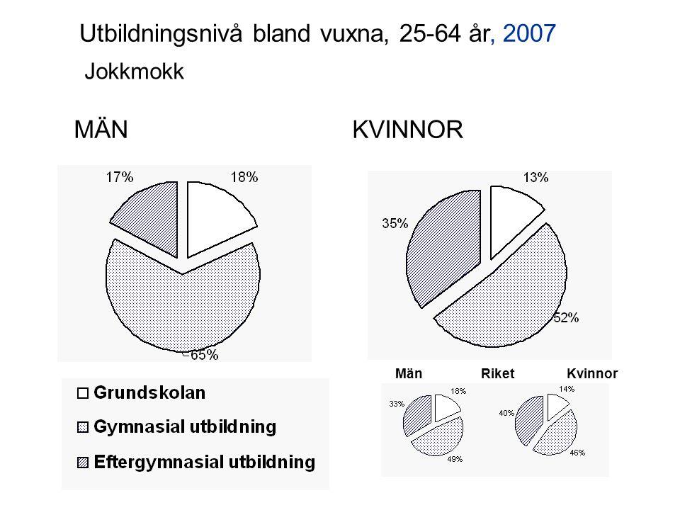 MÄNKVINNOR Överkalix Utbildningsnivå bland vuxna, 25-64 år, 2007 MänKvinnorRiket