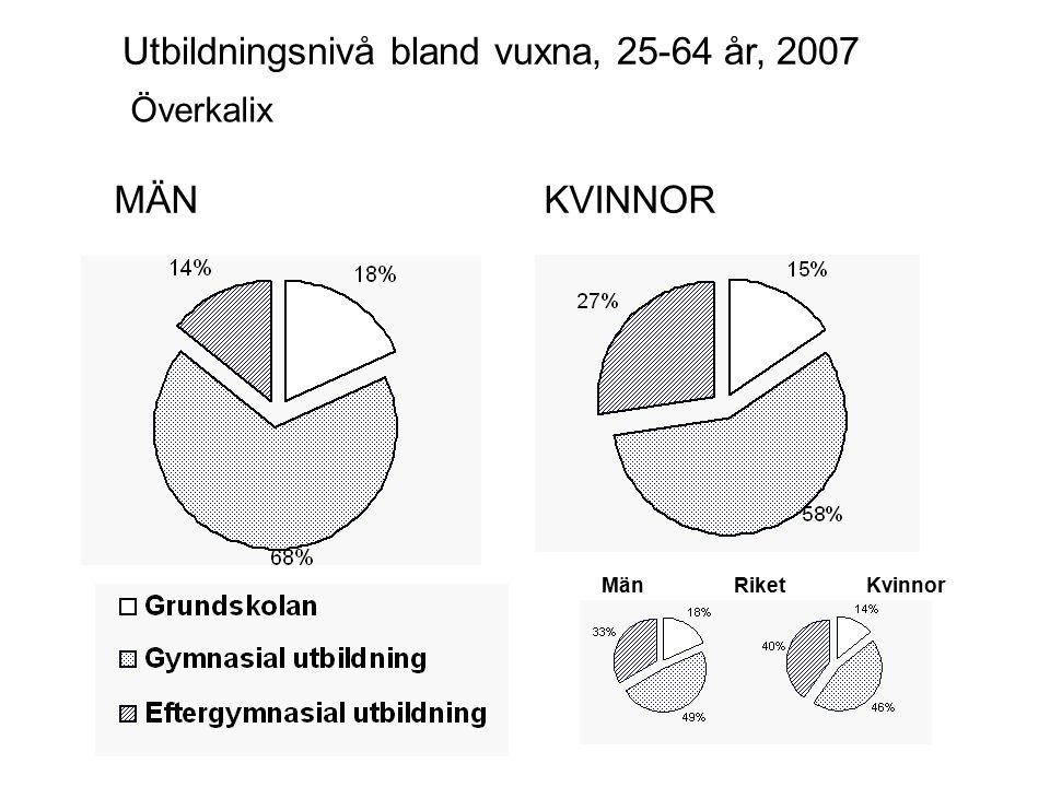 MÄNKVINNOR Kalix Utbildningsnivå bland vuxna, 25-64 år, 2007 MänKvinnorRiket