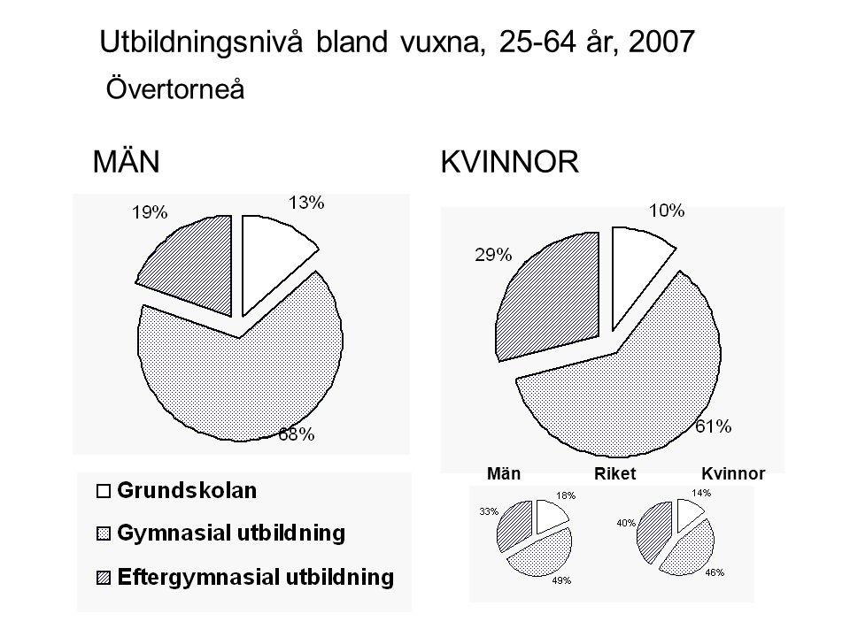 MÄNKVINNOR Övertorneå Utbildningsnivå bland vuxna, 25-64 år, 2007 MänKvinnorRiket