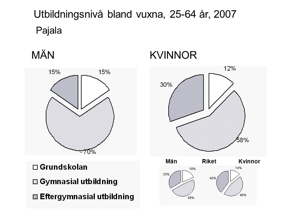 MÄNKVINNOR Gällivare Utbildningsnivå bland vuxna, 25-64 år, 2007 MänKvinnorRiket