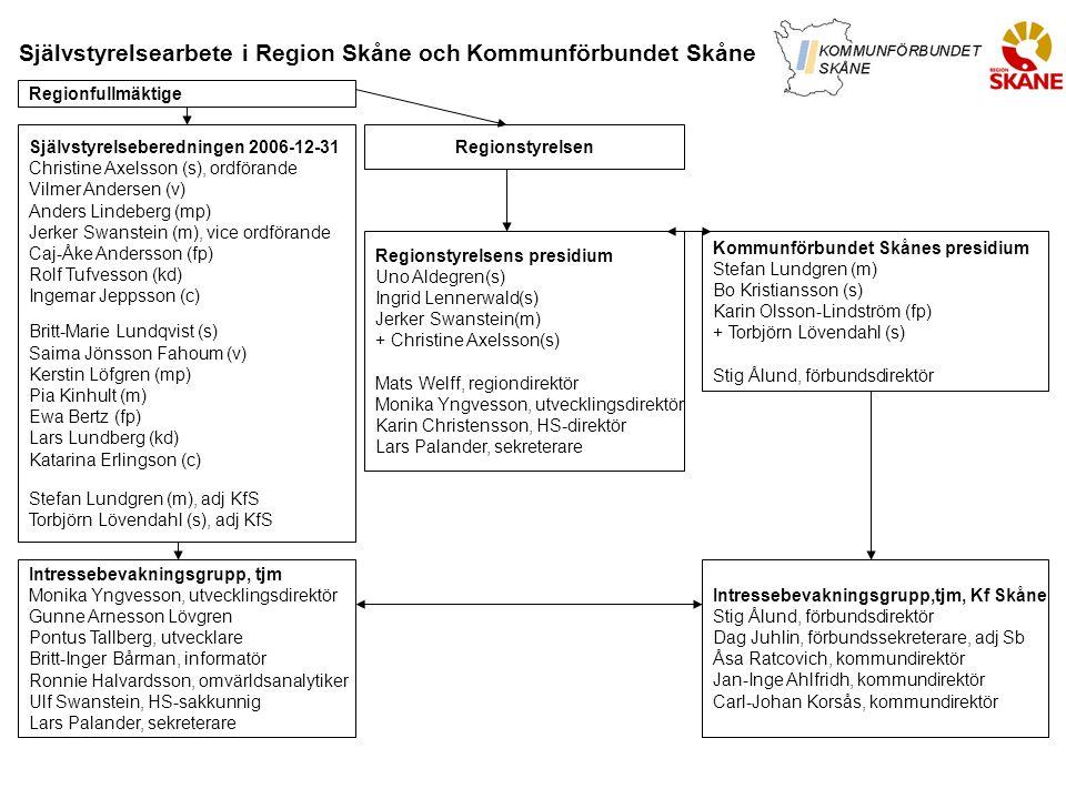 Självstyrelsearbete i Region Skåne och Kommunförbundet Skåne Regionfullmäktige RegionstyrelsenSjälvstyrelseberedningen 2006-12-31 Christine Axelsson (