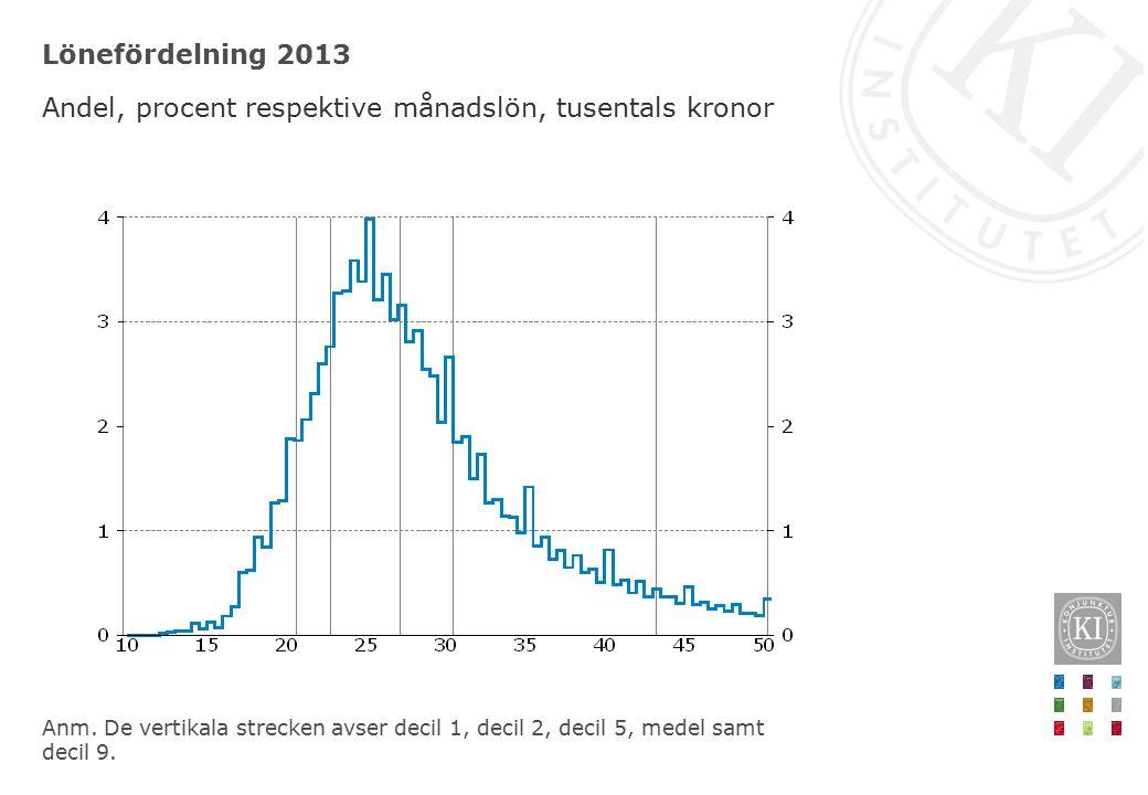 Lönefördelning 2013 Andel, procent respektive månadslön, tusentals kronor Anm.