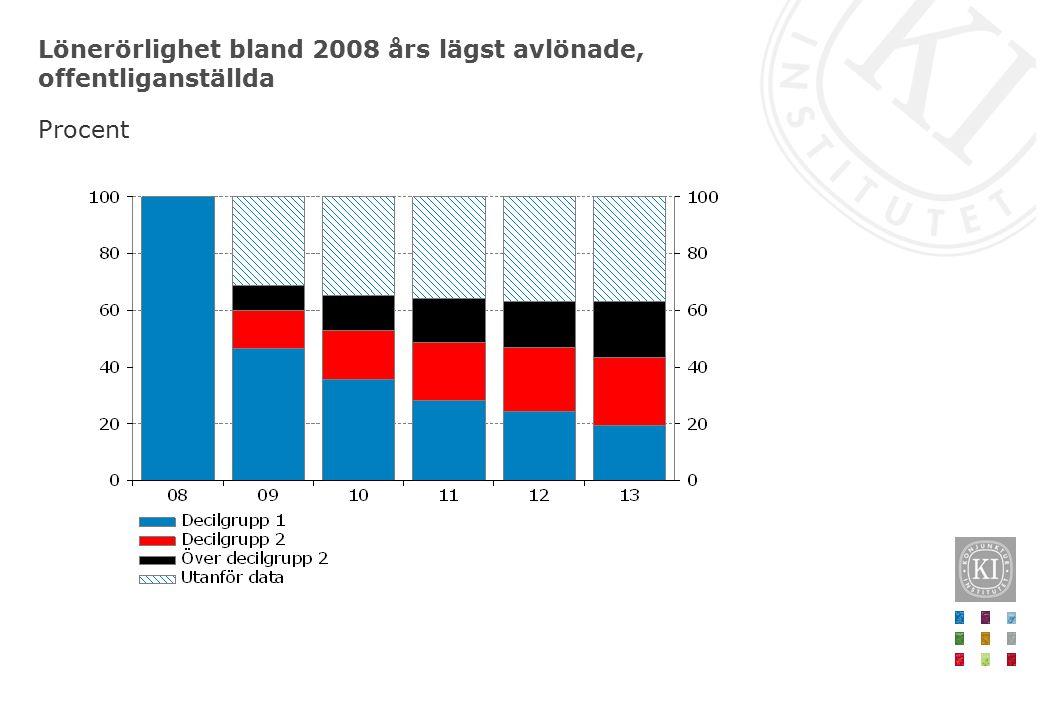 Lönerörlighet bland 2008 års lägst avlönade, offentliganställda Procent