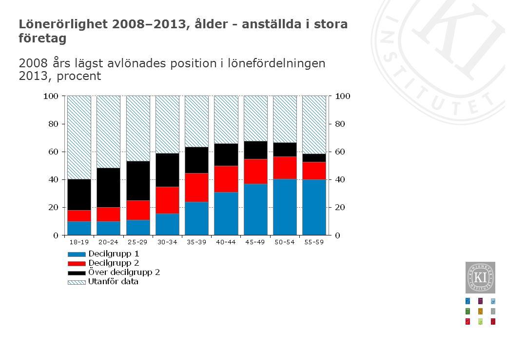 Lönerörlighet 2008–2013, ålder - anställda i stora företag 2008 års lägst avlönades position i lönefördelningen 2013, procent