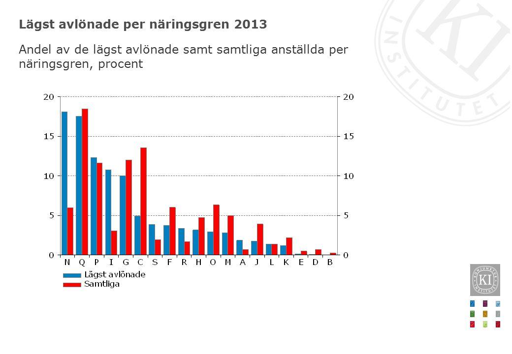 Lägst avlönade per näringsgren 2013 Andel av de lägst avlönade samt samtliga anställda per näringsgren, procent