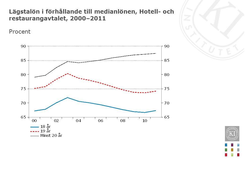 Lägstalön i förhållande till medianlönen, Hotell- och restaurangavtalet, 2000–2011 Procent