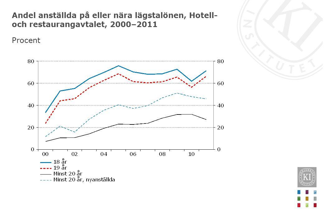 Andel anställda på eller nära lägstalönen, Hotell- och restaurangavtalet, 2000–2011 Procent