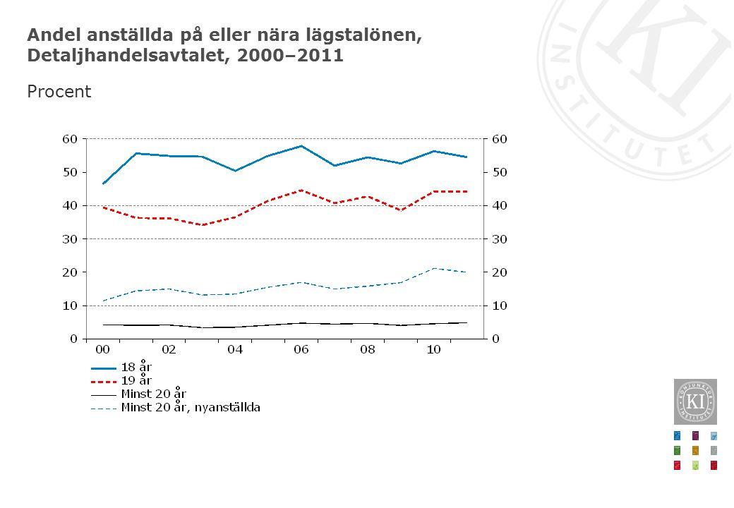 Andel anställda på eller nära lägstalönen, Detaljhandelsavtalet, 2000–2011 Procent